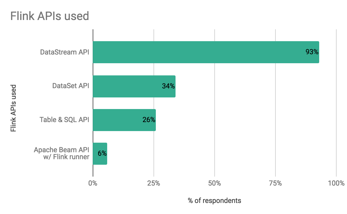 Which Apache Flink APIs are used
