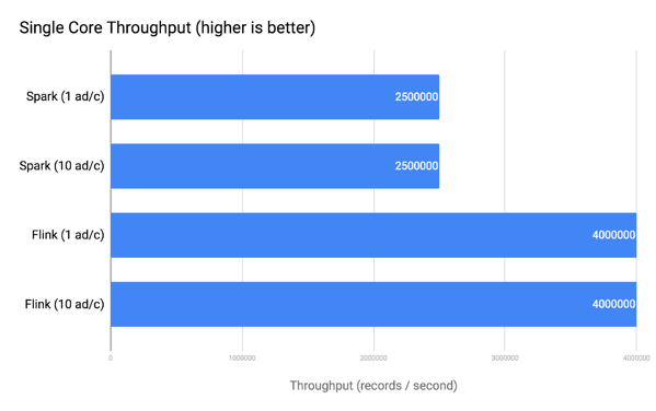 Apache Flink vs Databricks Runtime Revised Benchmark Results Part 2