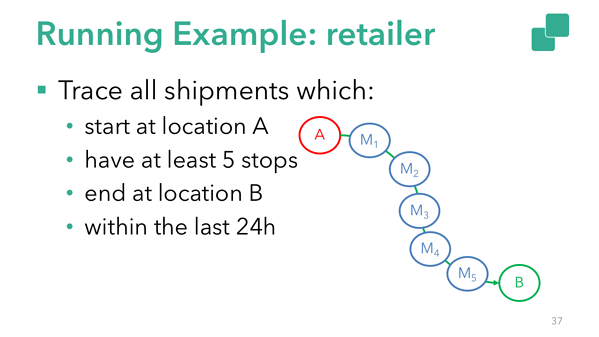 Flink CEP example: detecting patterns in a shipment
