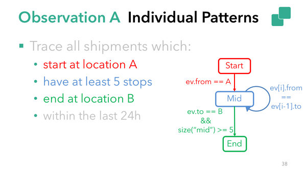 Individual pattern in sample Flink CEP use case