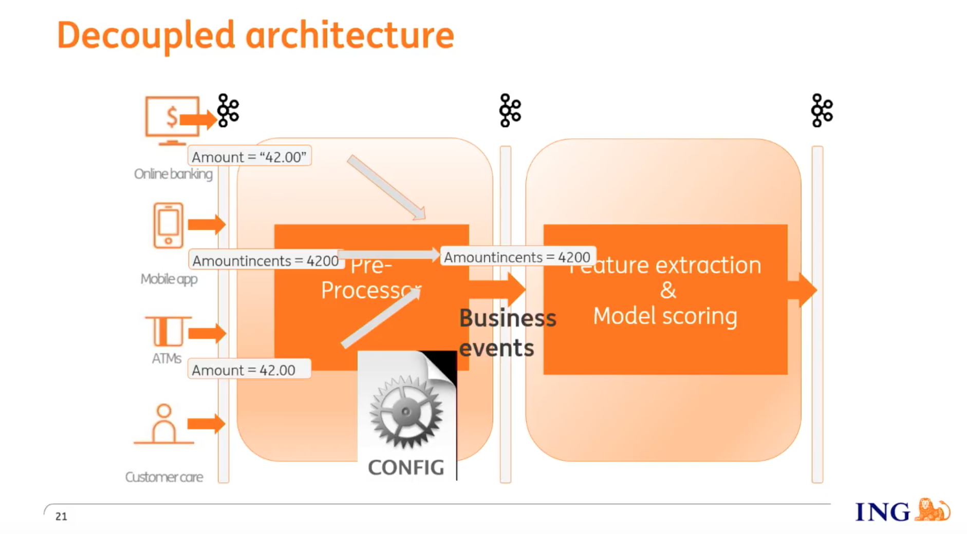 ING's decoupled architecture, easily supporting topics with different schemas