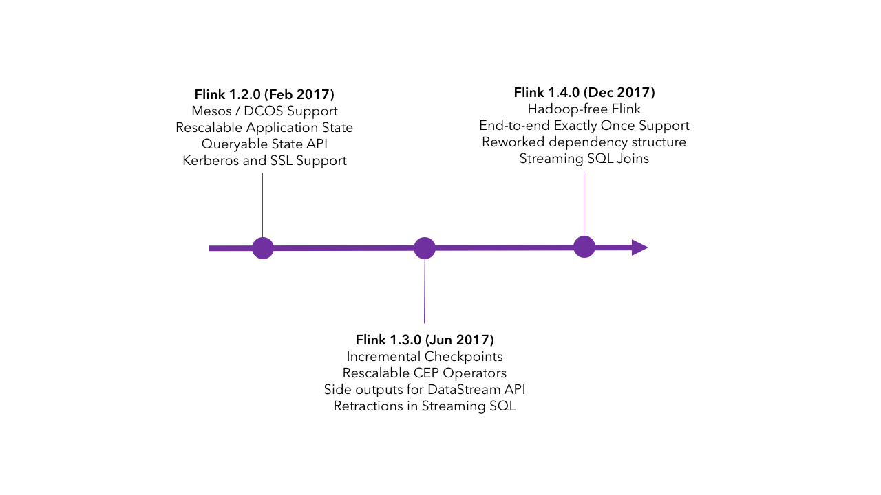 A few of the features in Apache Flink releases in 2017