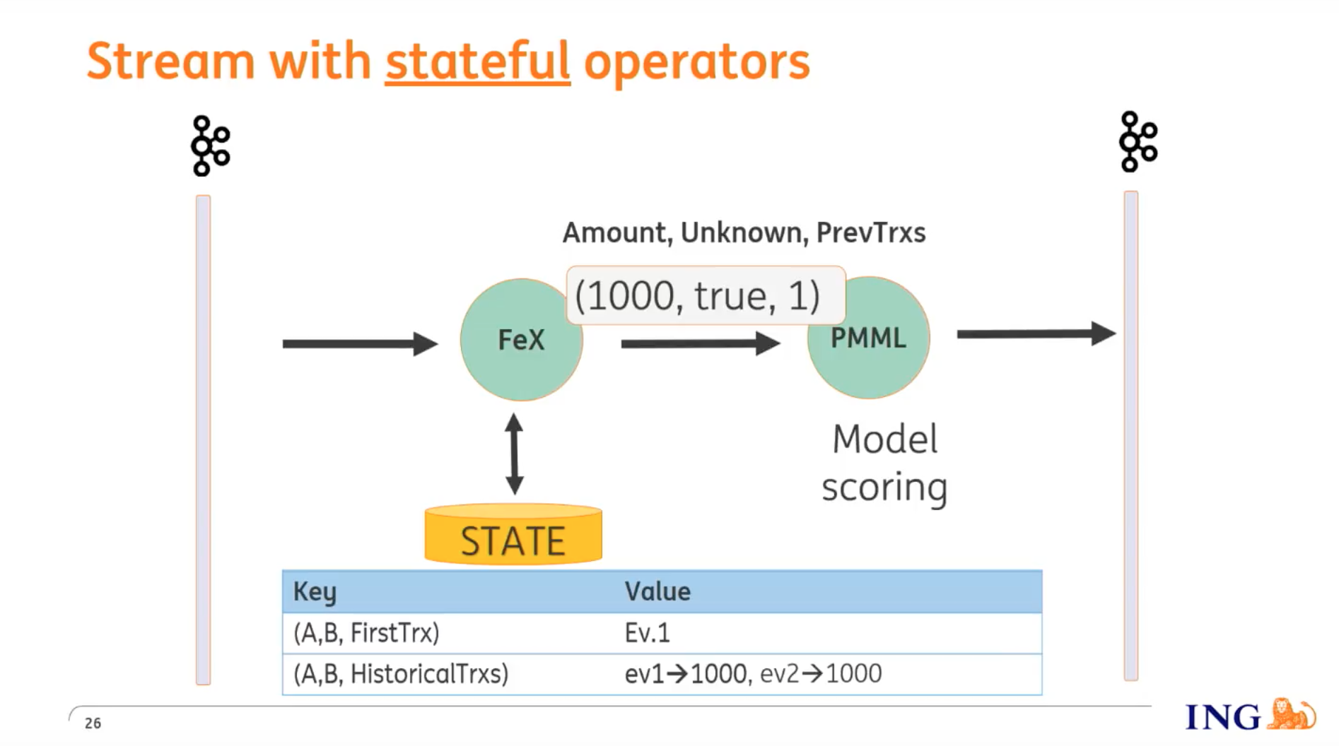 How ING uses Apache Flink's stateful operators for fraud detection