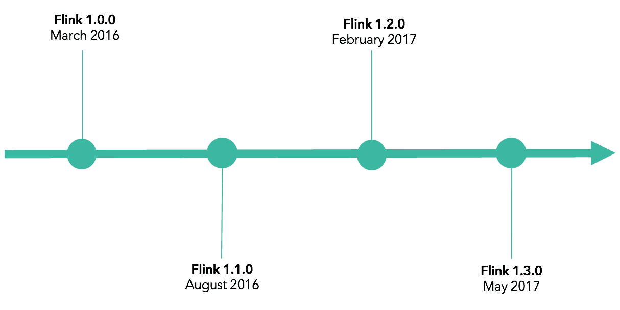 Apache Flink release timeline from 1.0.0 to 1.3.0