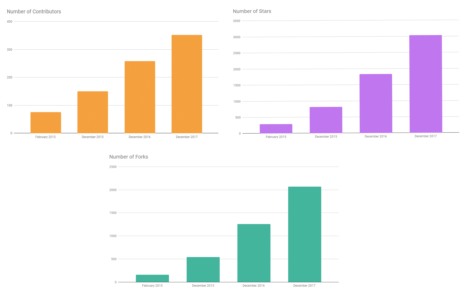 Apache Flink community stats from 2017