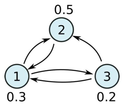 Data Analysis with Flink