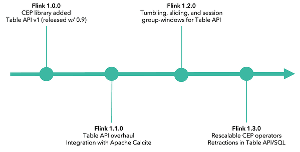 Apache Flink high-level and domain-specific APIs (Table, SQL, CEP) timeline