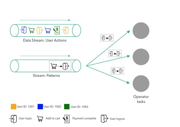 broadcast state, Flink state, stateful stream processing, data streams, data architecture, Apache Flink