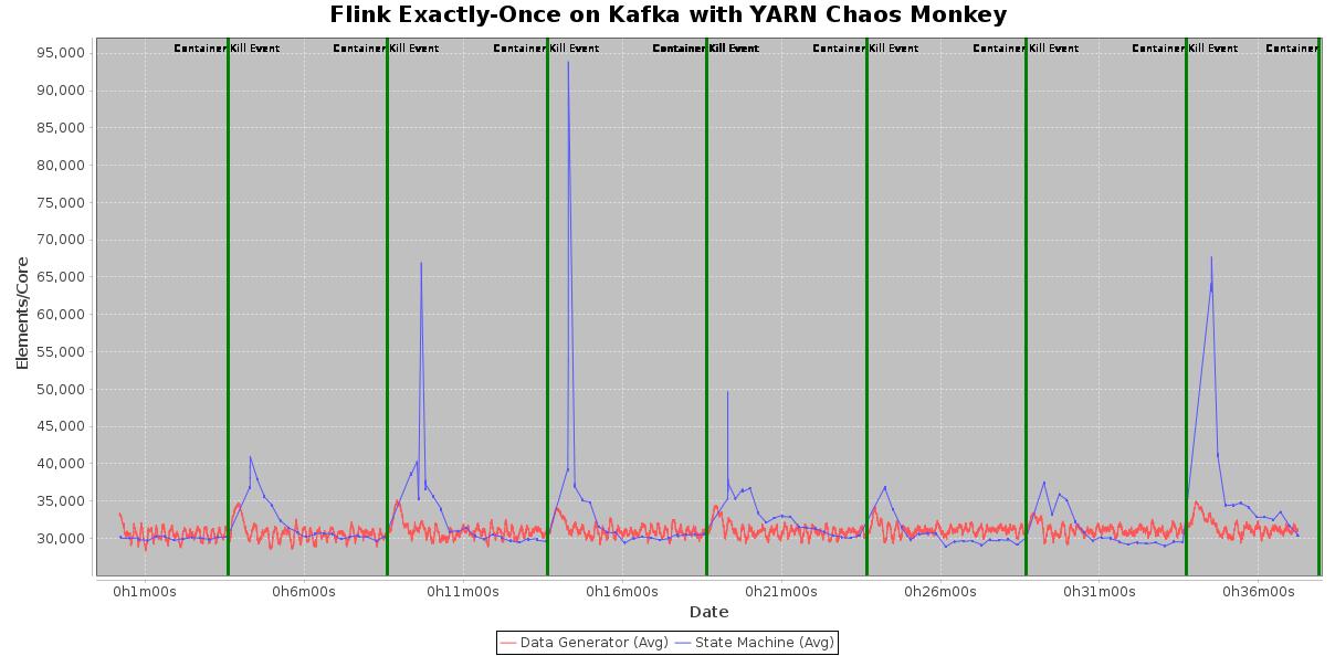 kafka-throughput-no-red