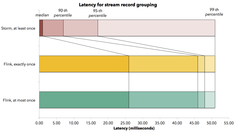 latency_grouping