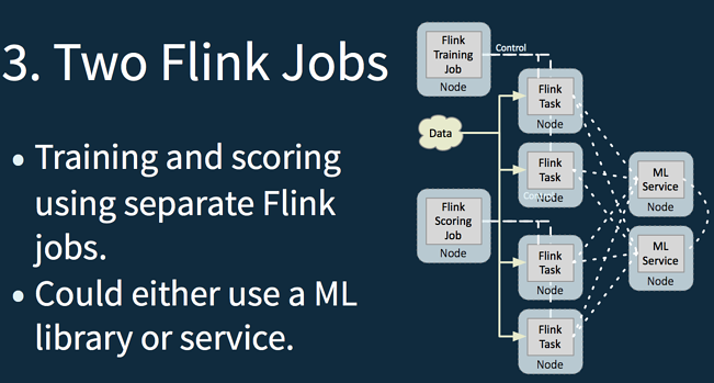 Lightbend and Machine Learning with Apache Flink