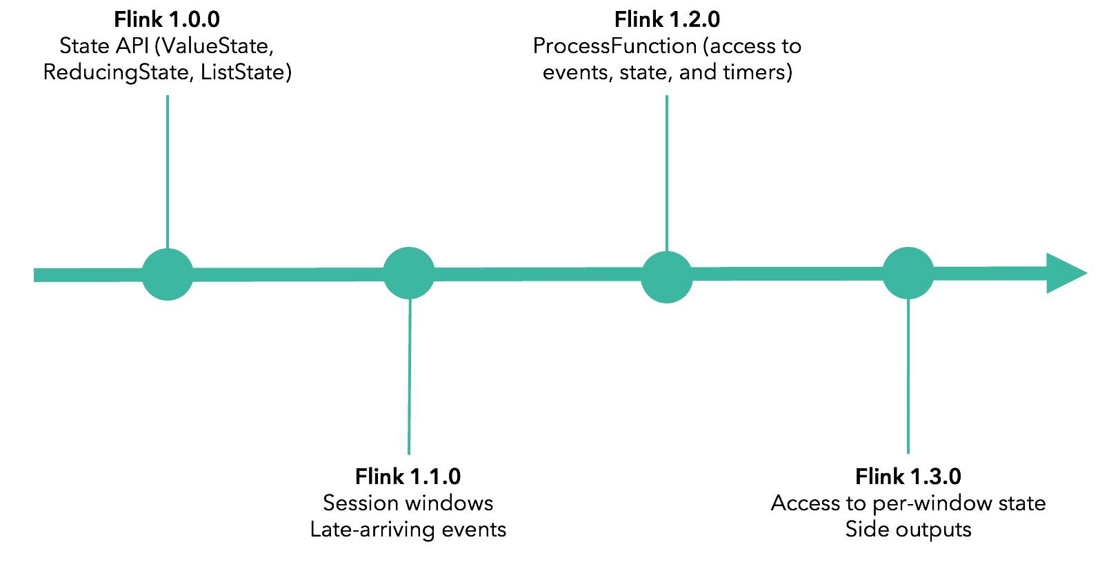 Apache Flink event processing APIs timeline