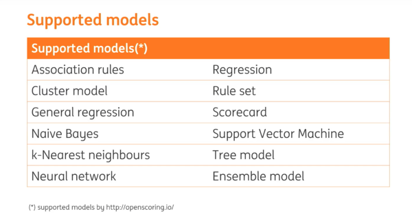 Models supported for fraud detection by ING's tools