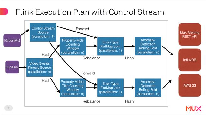 control stream