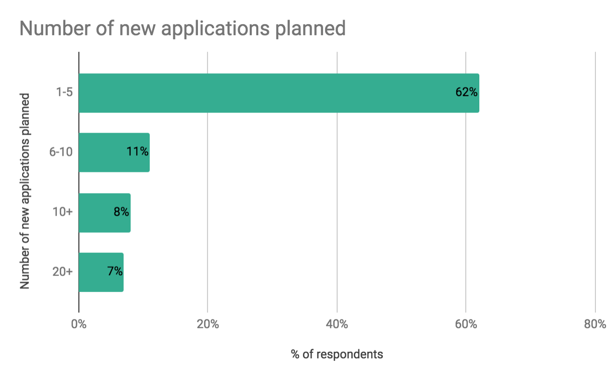 Number of new Apache Flink applications planned