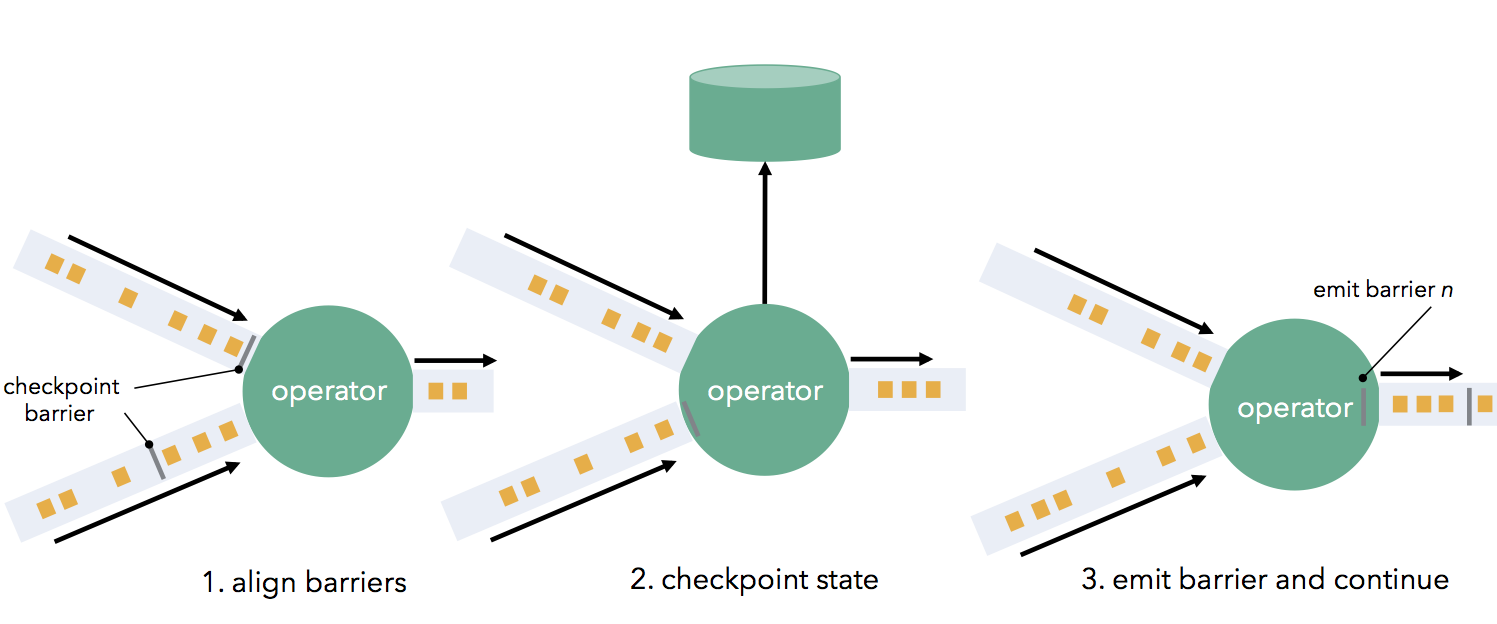 operatorcheckpoints