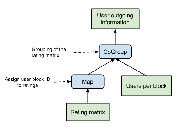 Data flow plan to create outgoing information