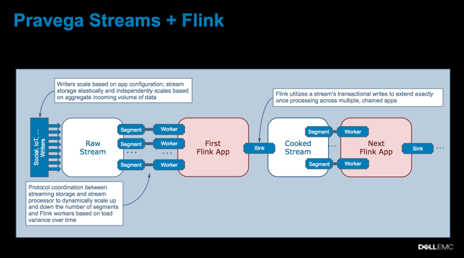 Storage for Stream Processing - Pravega and Apache Flink from Dell/EMC