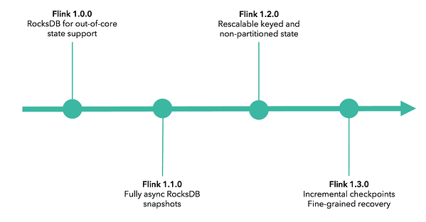 Apache Flink scalability and state management timeline