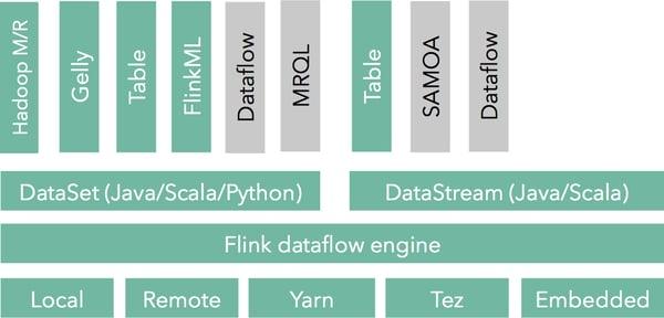 Flink Streaming Stack