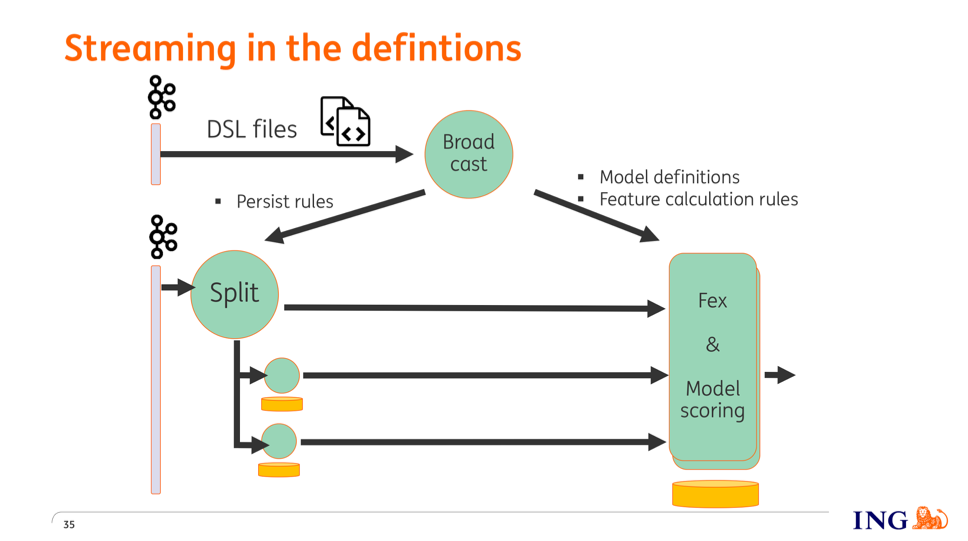 How ING streams in definitions in its fraud detection pipeline