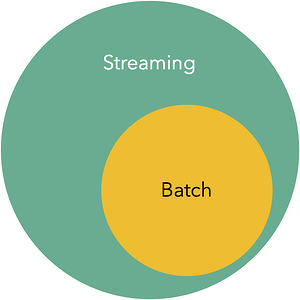 streaming-venn