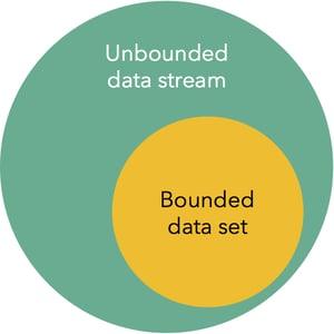 unbounded-venn