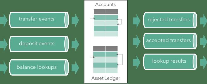 ACID, acid guarantees, transactions, streaming ledger, ledger, financial transactions