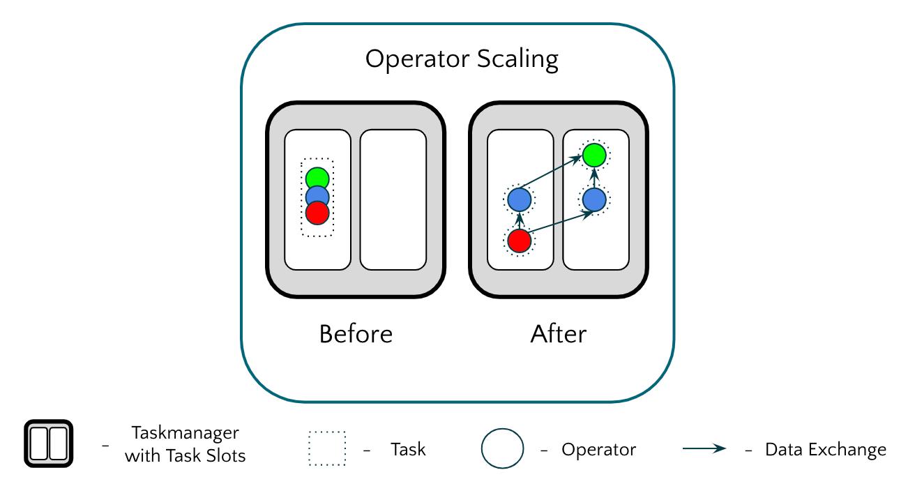 Operator Scaling in Apache Flink