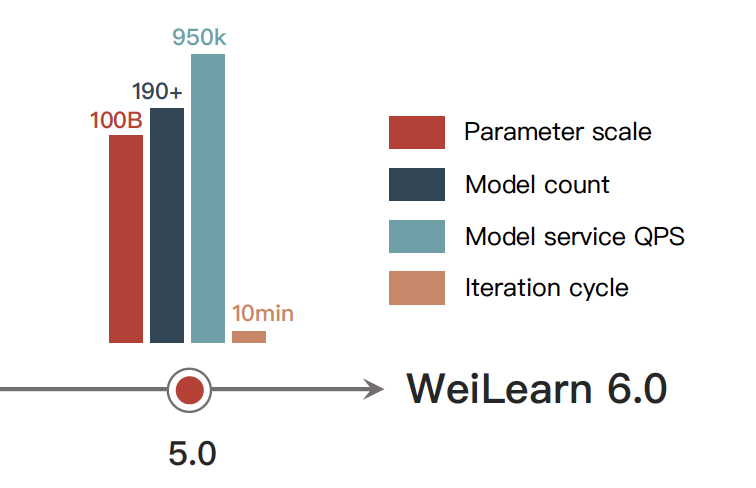 Performance of WeiLearn 6.0