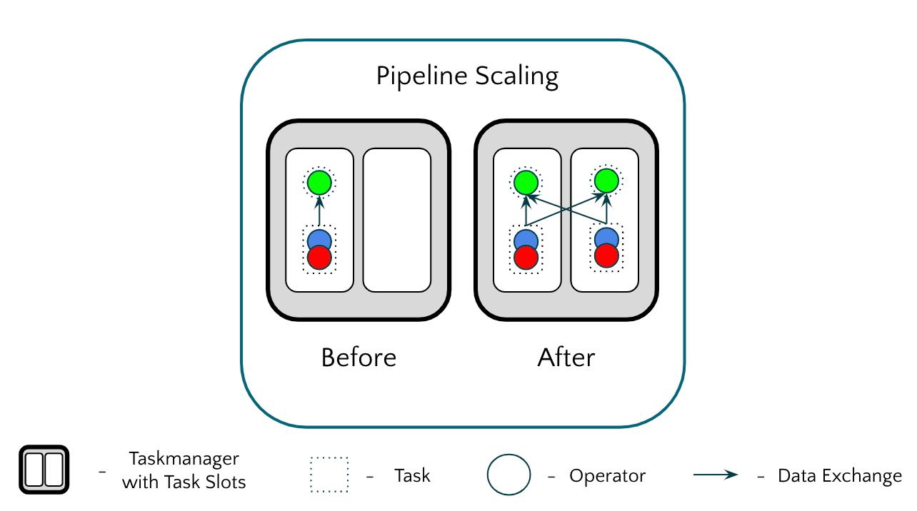 Pipeline scaling in Apache Flink