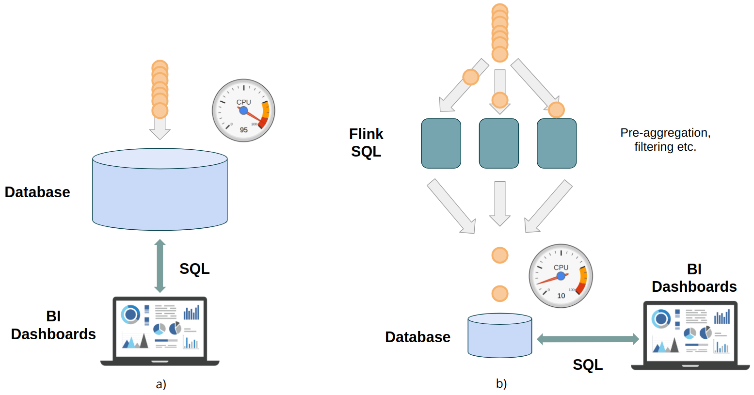 Real-time analytics pipeline with (b) and without (a) Flink SQL