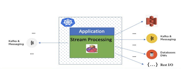 Stream Processing Platform Tech Stack-Intuit
