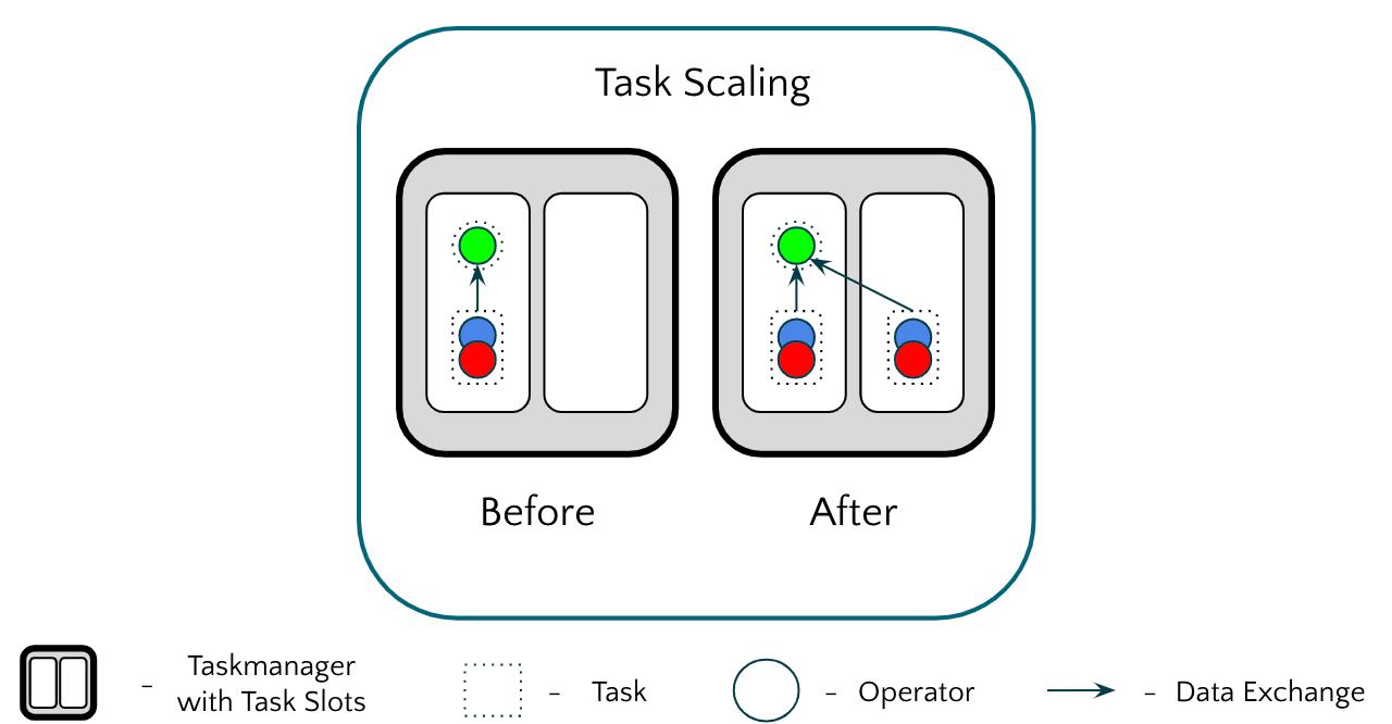 Task Scaling in Apache Flink