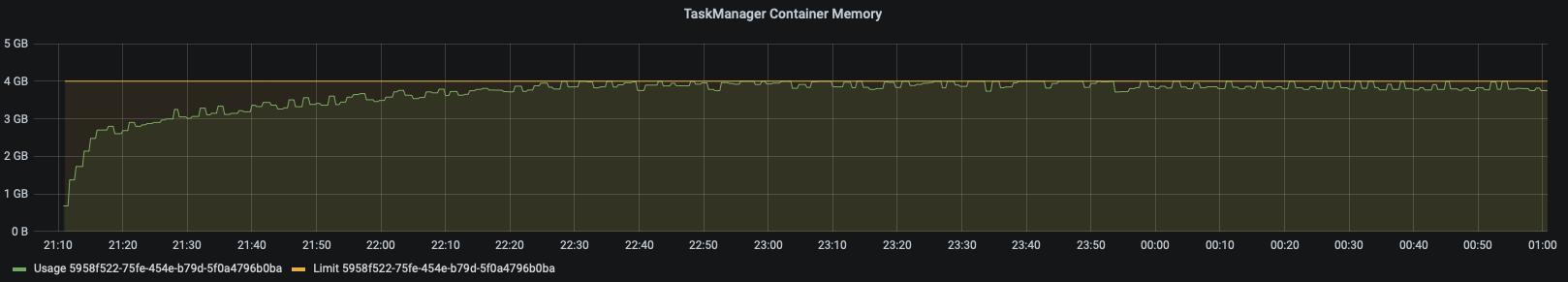 TaskManager Memory, Ververica Platform, Apache Flink