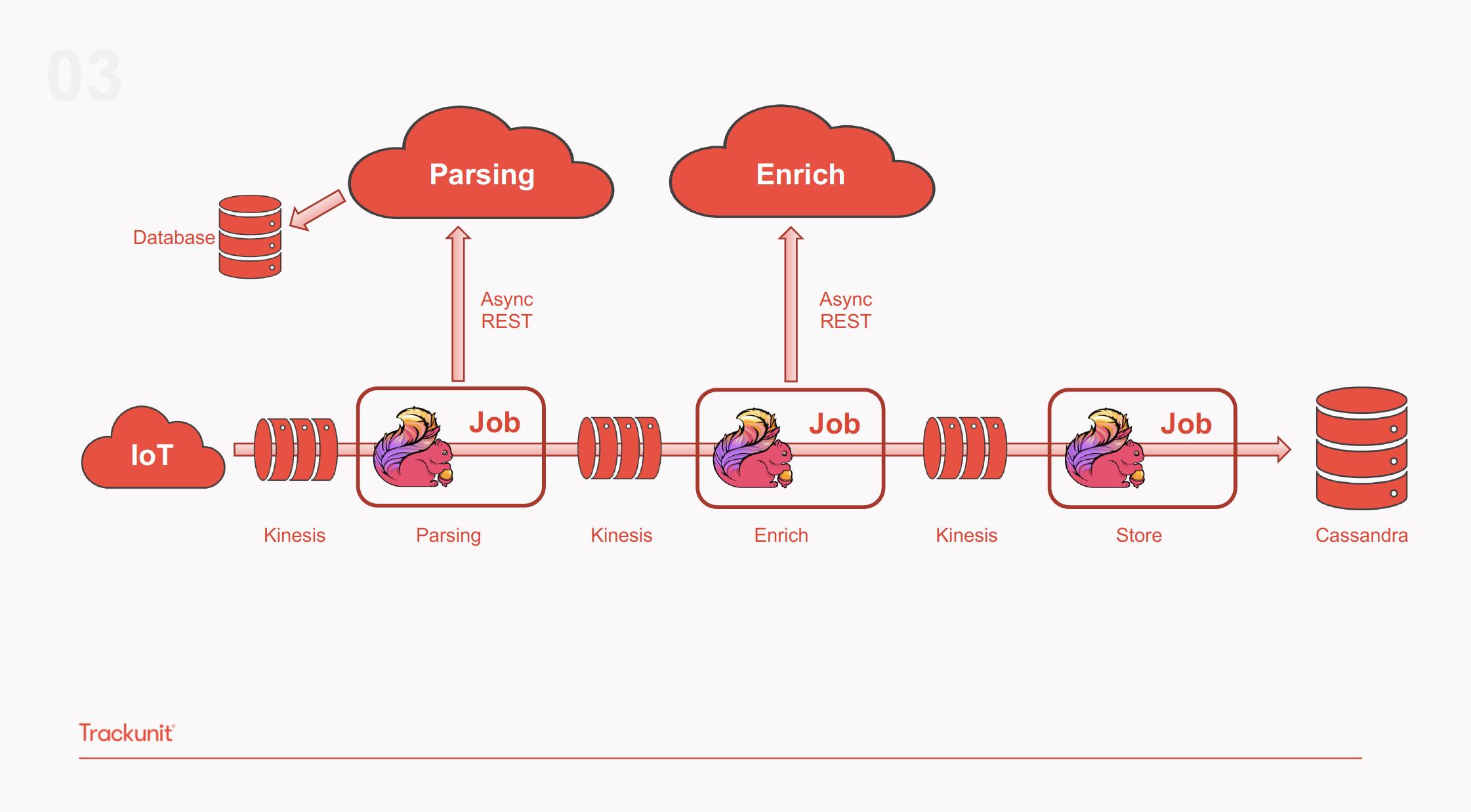 Flink use case, Trackunit, IoT, IIoT