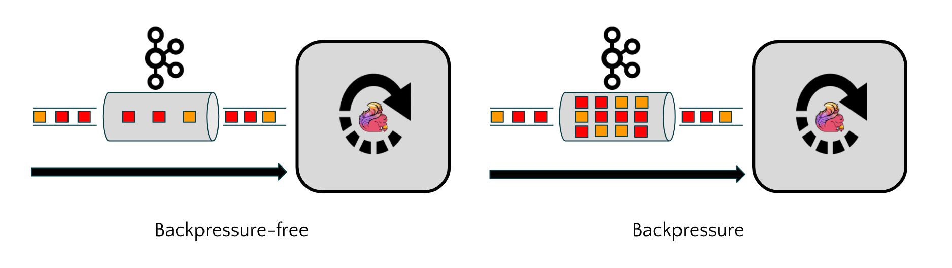 Using the lag metric in the Kafka connector to determine when a Flink application is moving from a backpressure-free to a backpressured state.