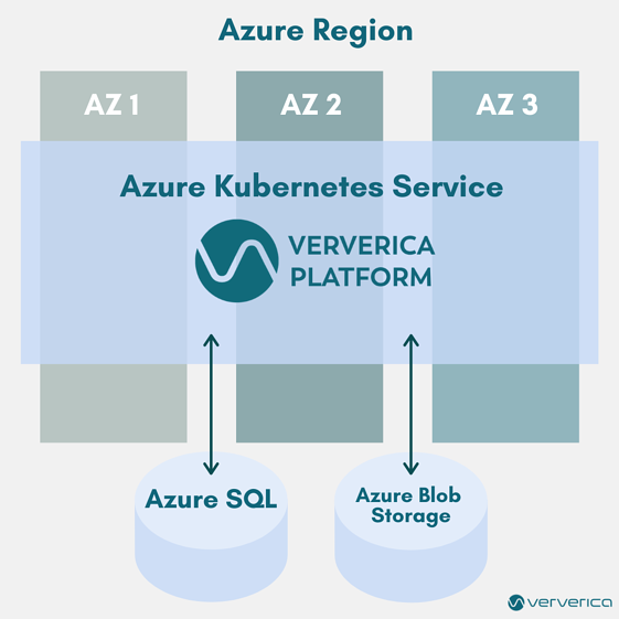VVP-2.2-Azure-Multi-region-failover