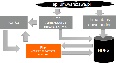 VaVeL project-Apache Flink, use case - 2, vehicle Movement Analyzer