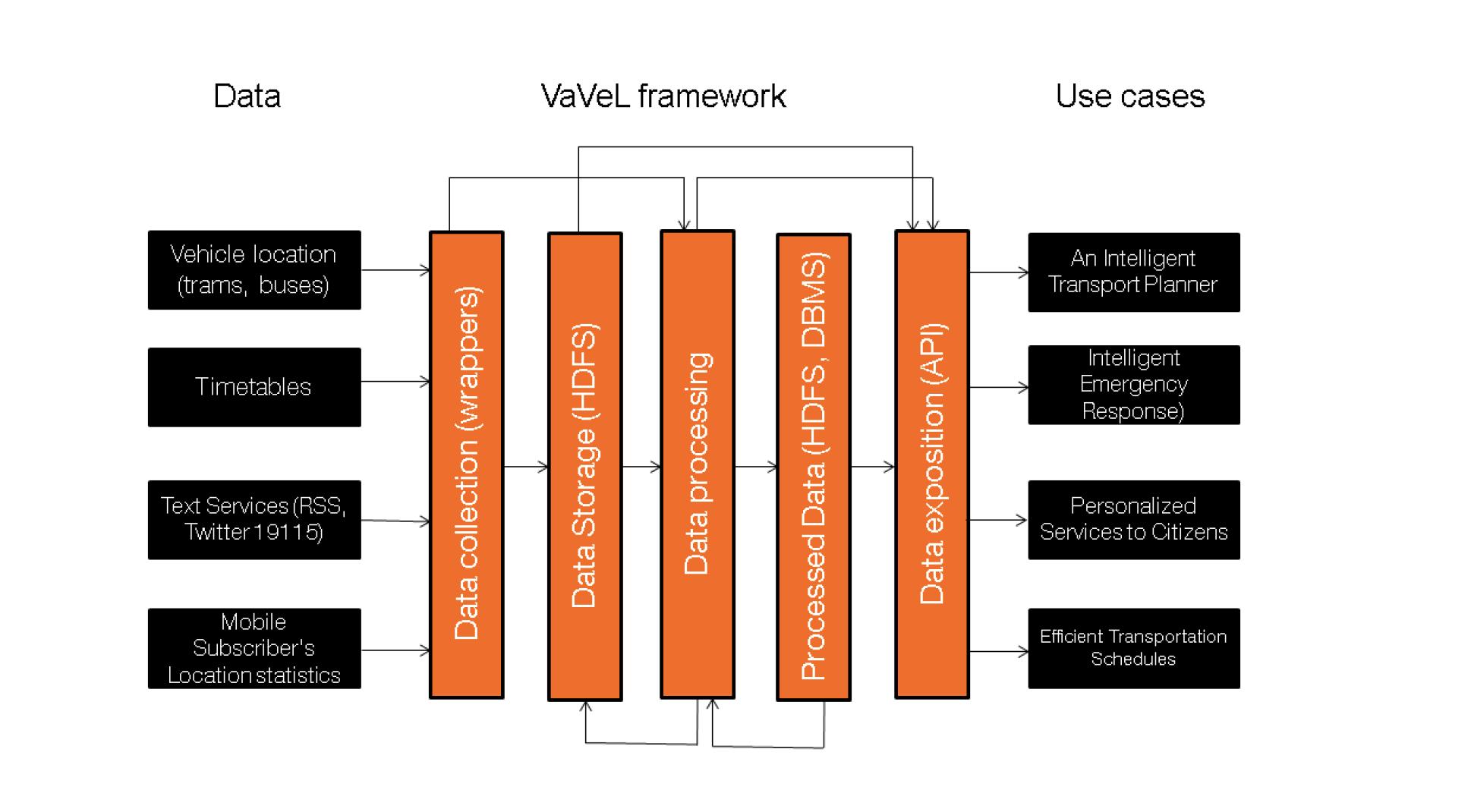 VaVeL project-Apache Flink, use case