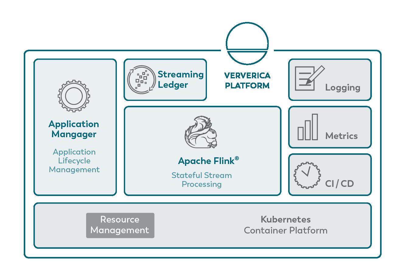 Ververica Platform overview graph-1