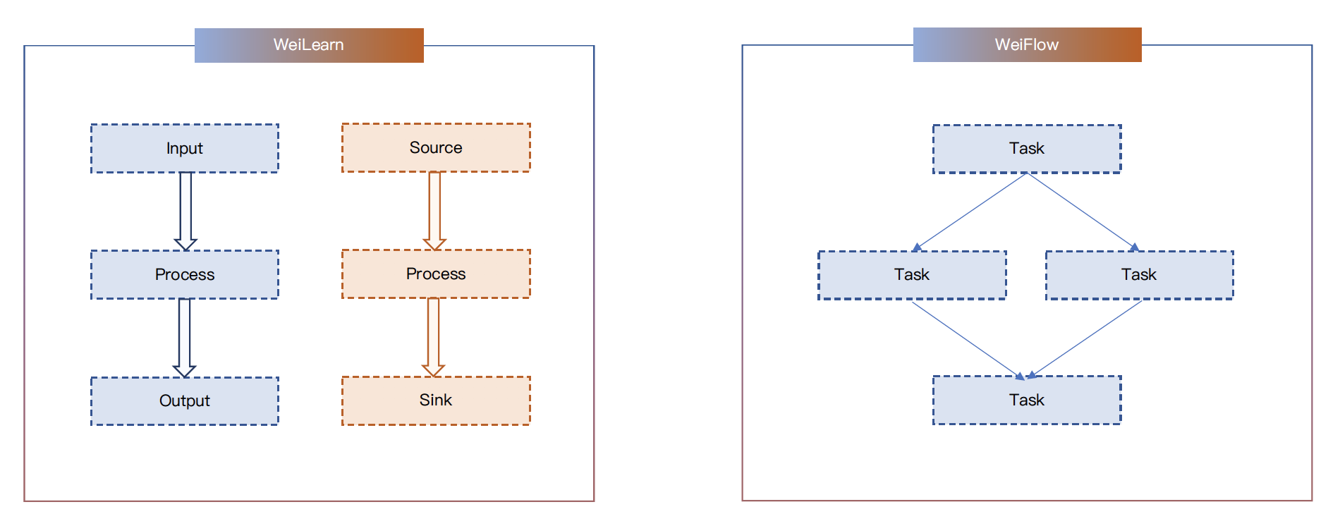 Weibo's WeiLearn and WeiFlow frameworks