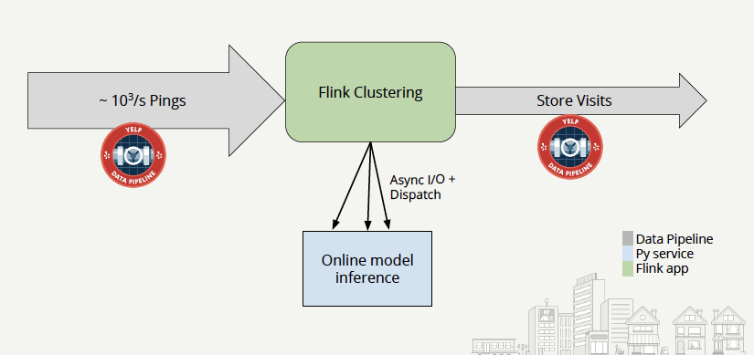 Yelp-realtime store predictions-Flink clustering-1