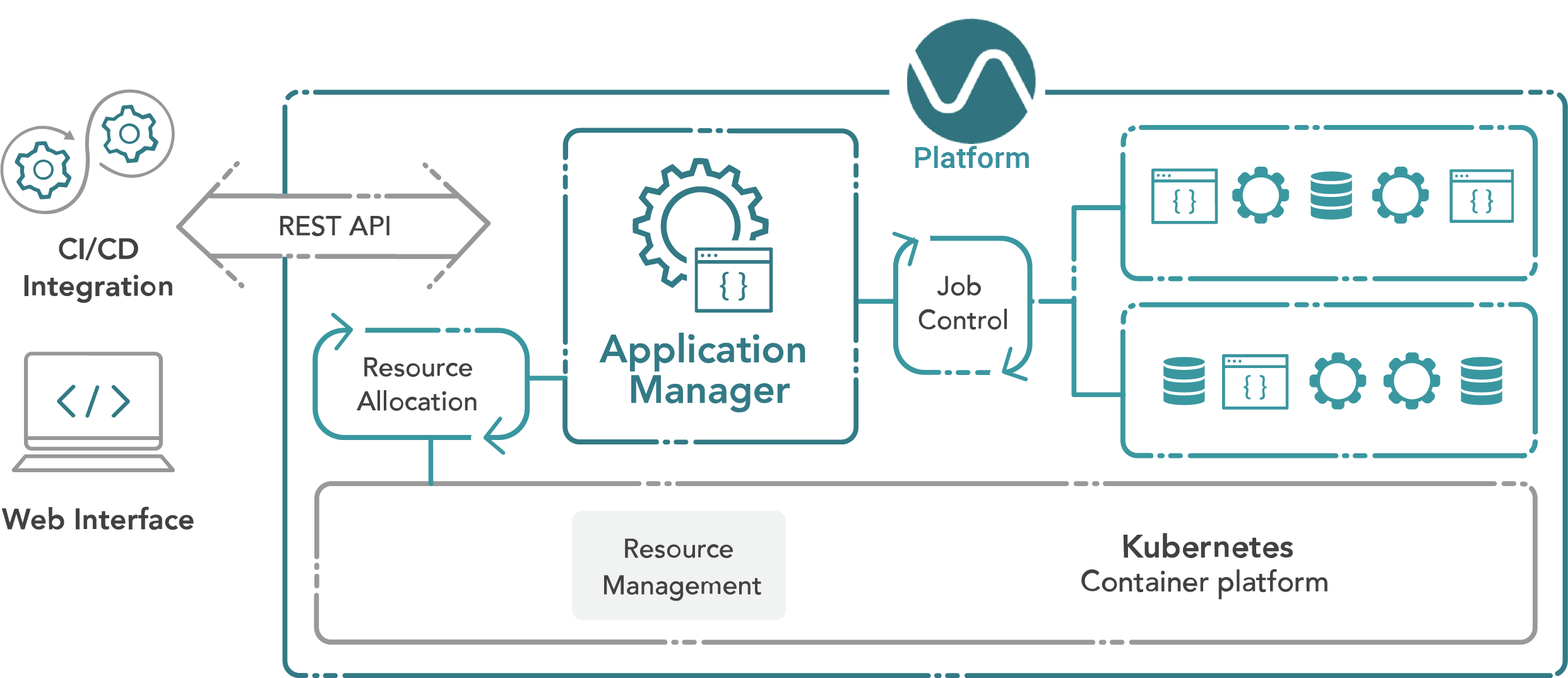app-manager-diagram-1