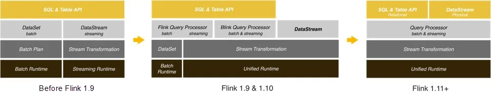 Apache Flink's Runtime and APIs