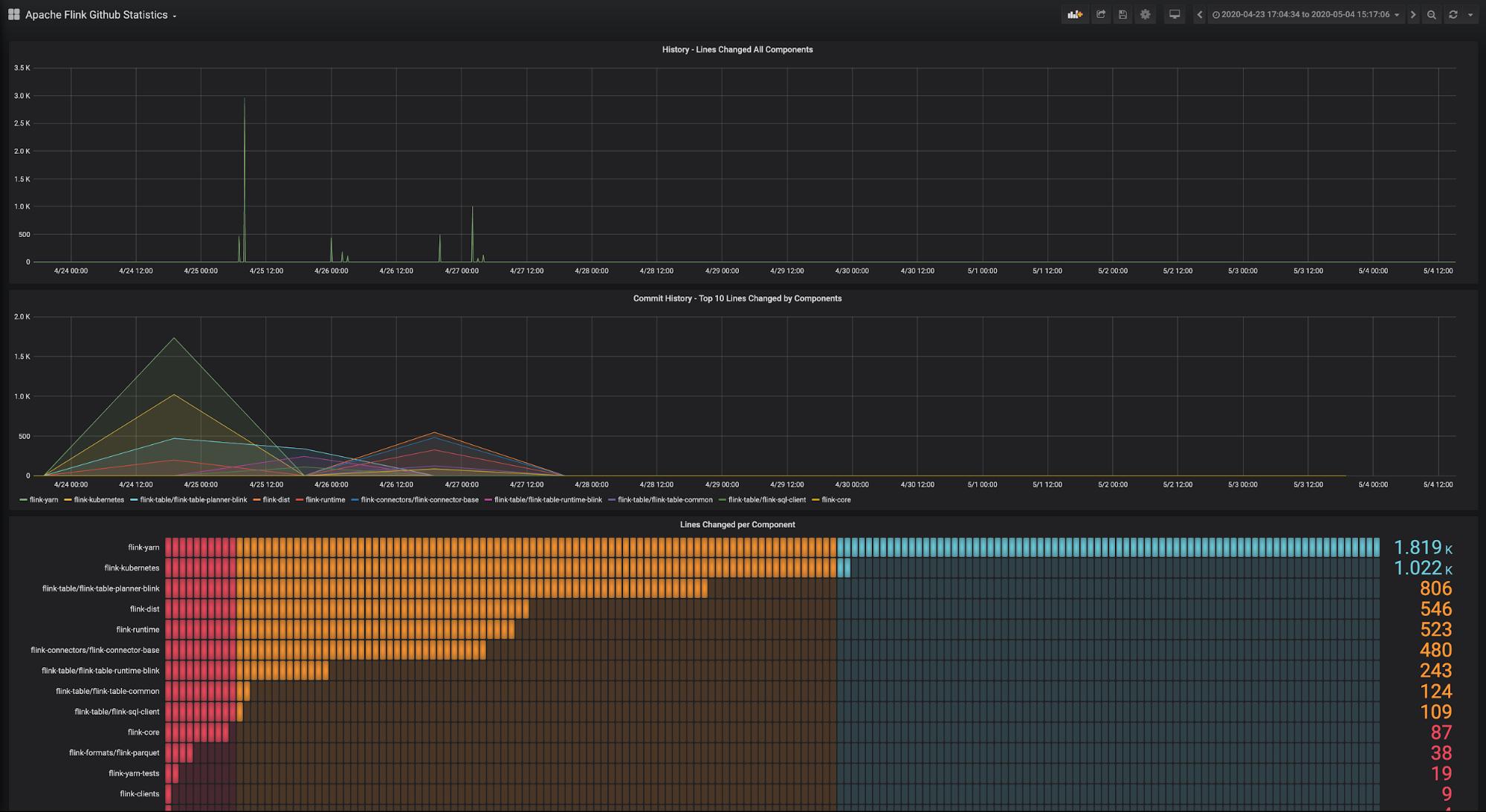 flink metrics, Ververica Platform, community edition, metrics and logging, apache flink