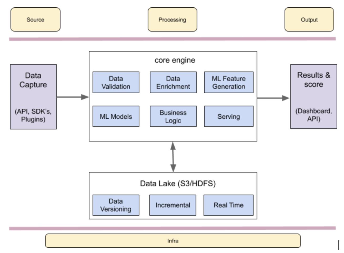 Flink data platform, Mitra, Razorpay, Apache Flink, open source