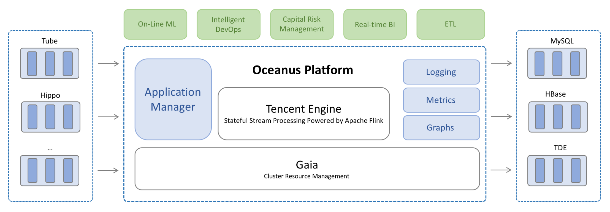 Oceanus: A one-stop platform for real time stream processing