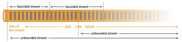 batch processing, stream processing, Apache Flink,