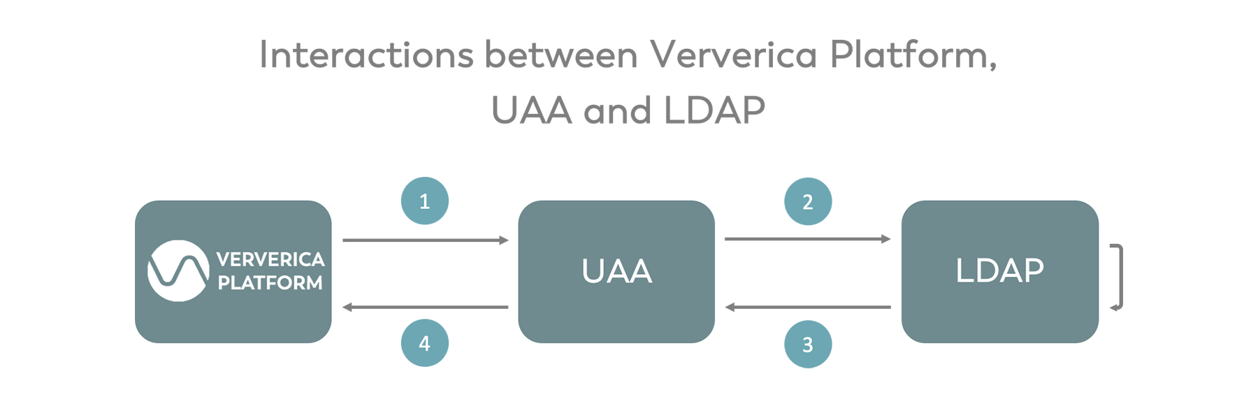 interactions between Ververica Platform, UAA and LDAP, Apache Flink, big data, Role based access control, RBAC